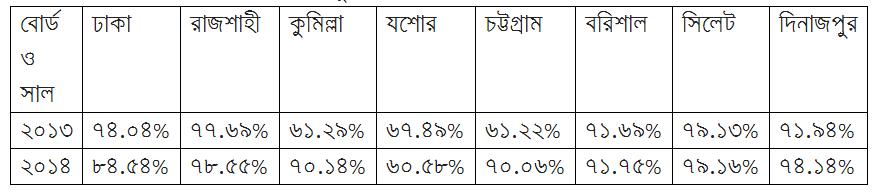 ২০১৩ ও ২০১৪ সালের পাশের হারের তুলনা